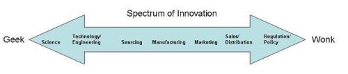 Innovation Spectrum